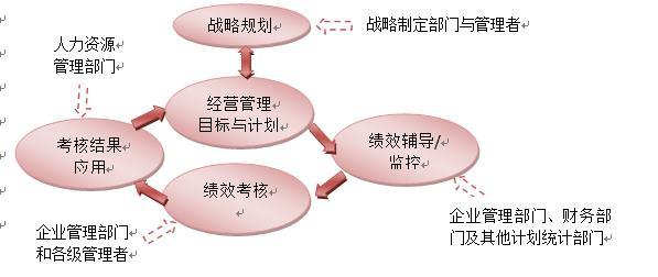 基于战略的绩效管理体系结构图