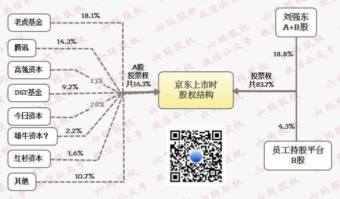 京东股权设计,刘东强持股10%控制公司的十大招数