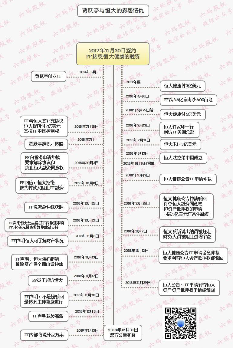 贾跃亭和恒大和解,投资人三重赚和创业者的5个雷区